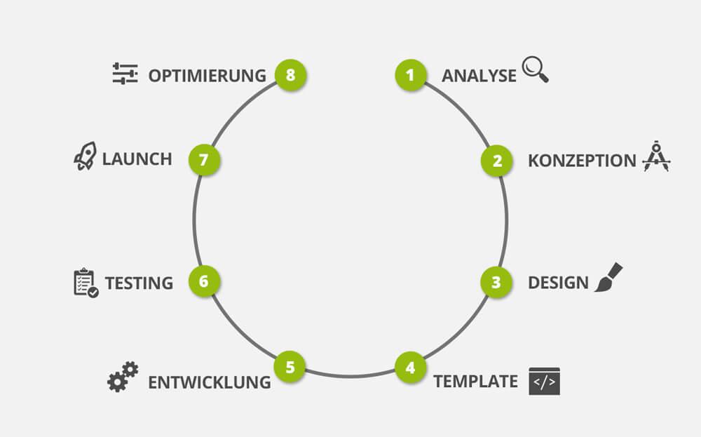Shopware Agentur - Analyse > Konzeption > Design > Template > Entwicklung > Testing > Launch > Optimierung
